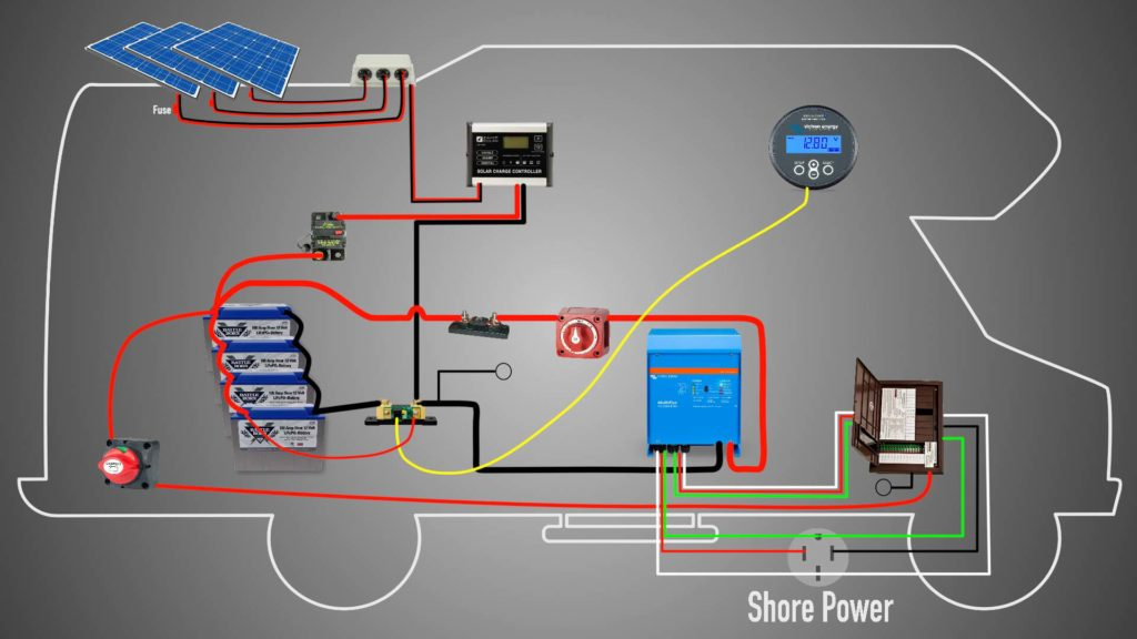 rv s power wiring diagram the ultimate rv solar upgrade keep your daydream  the ultimate rv solar upgrade keep